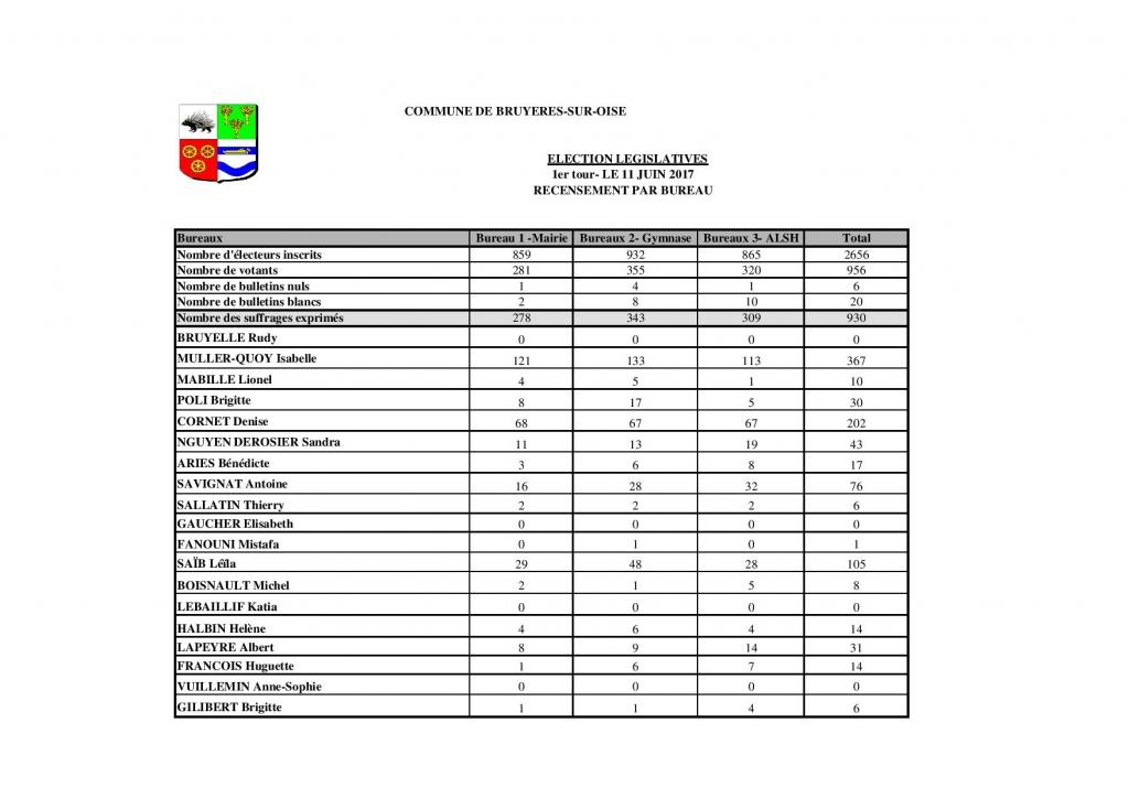Elections législatives 2017 1er tour